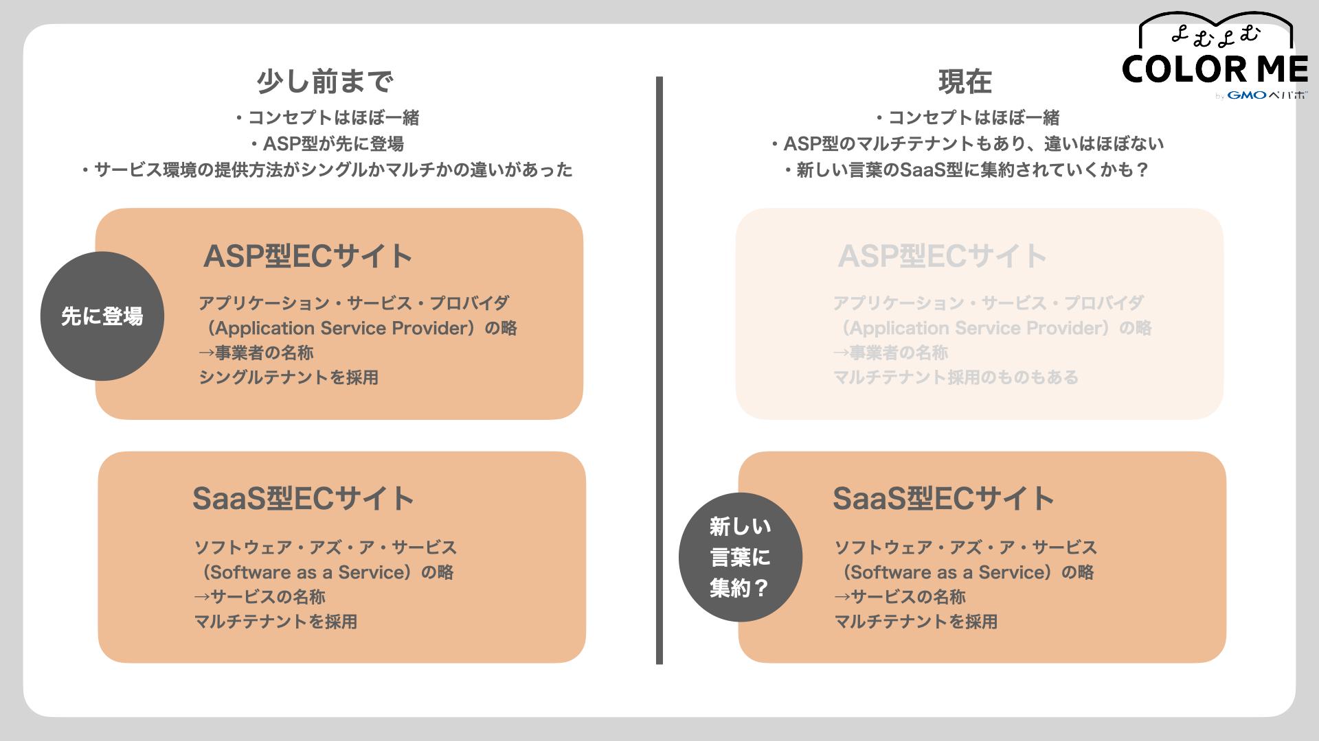 「ASP型」「SaaS型」についての違いの図解