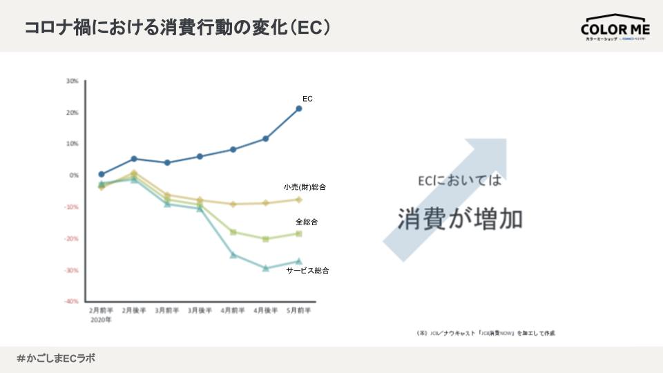 コロナ禍における消費行動の変化(EC)