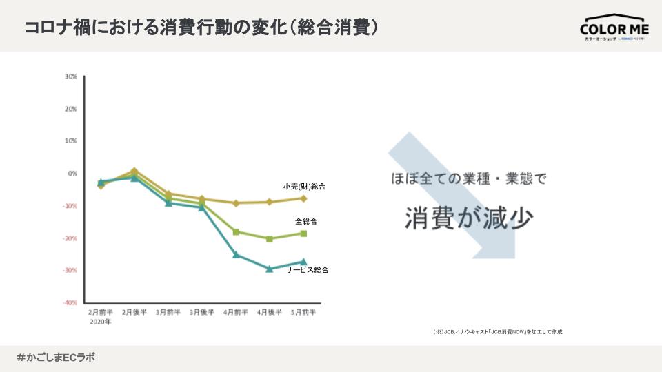 コロナ禍における消費行動の変化