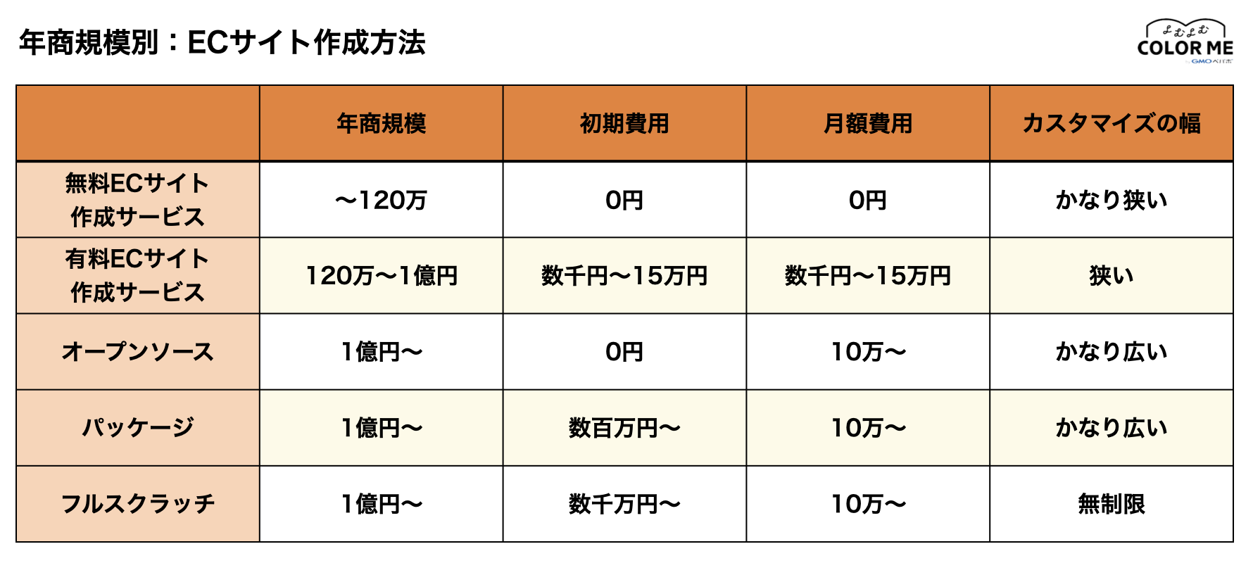 年商規模別:ECサイト作成・構築方法の比較表