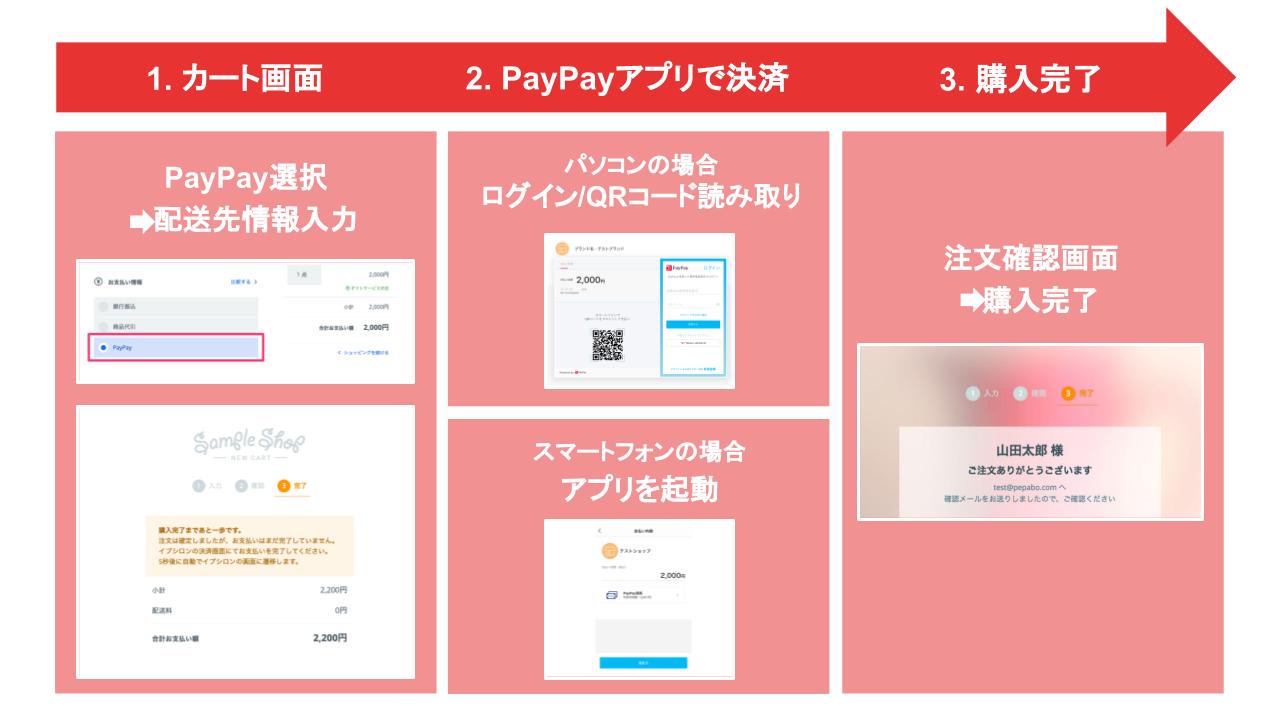 PayPay(ペイペイ)を利用したお買い物の流れ