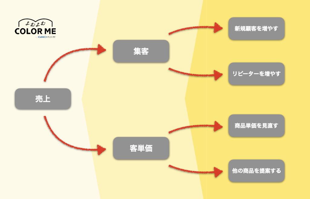 客単価とは?売上から分解したロジックツリーの図