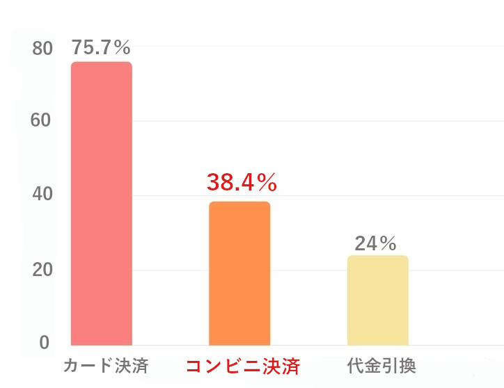 コンビニ決済・払いの購入者の使用率のグラフ