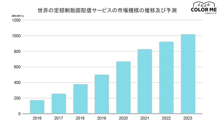 世界の動画サブスクリプションサービスの市場規模の推移と予測のグラフ