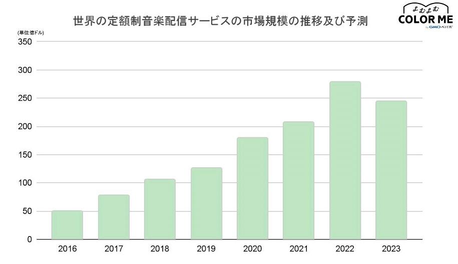 世界の音楽サブスクリプションサービスの市場規模の推移と予測のグラフ