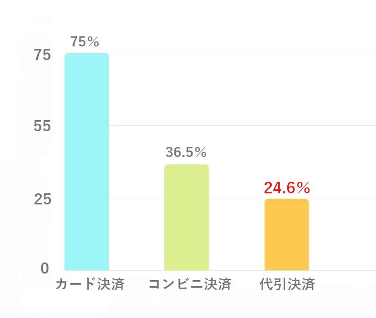 代引き決済の購入者の使用率のグラフ