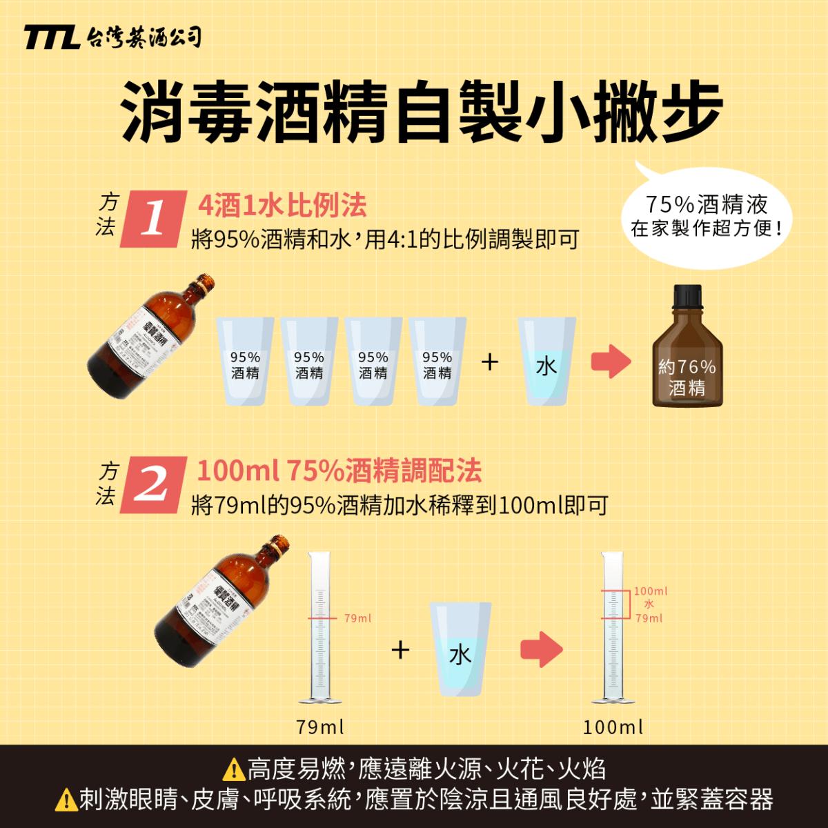 台灣菸酒公司製作一張圖如何自製消毒用酒精小撇步