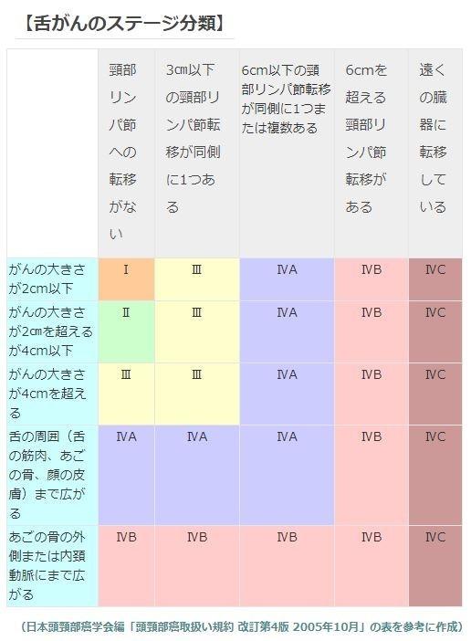 【舌がんのステージ分類】
