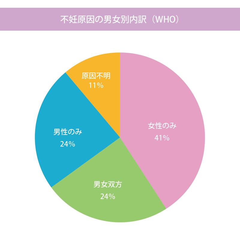不妊の原因 グラフ
