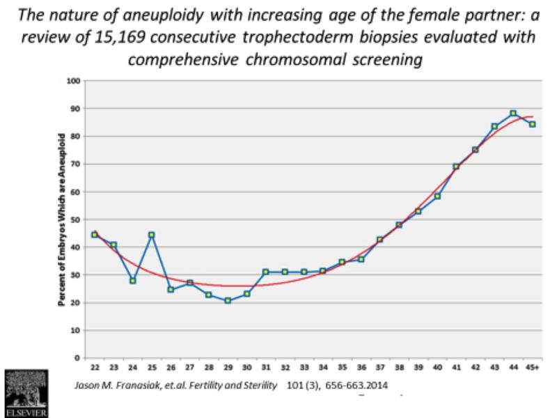 女性の不妊。卵子の質低下と年齢の関係とは | メディカルノート