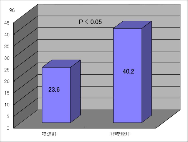 胚移植あたり臨床妊娠率