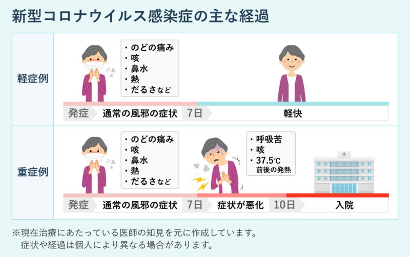 新型コロナウイルス感染症の症状の経過