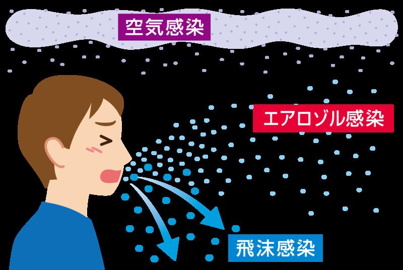 空気 する の 感染 コロナ