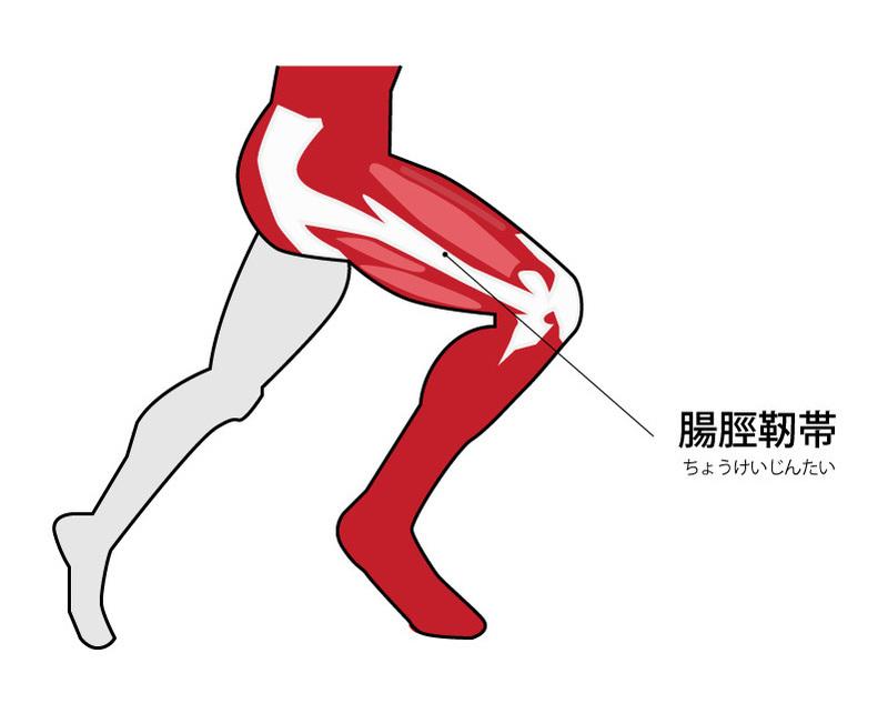 が 外側 痛い の 膝