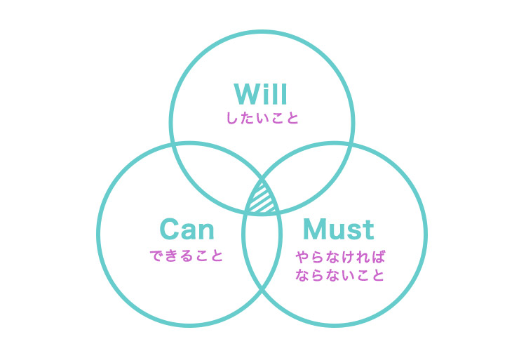 Will-Can-Must(キャリアの3つの輪)