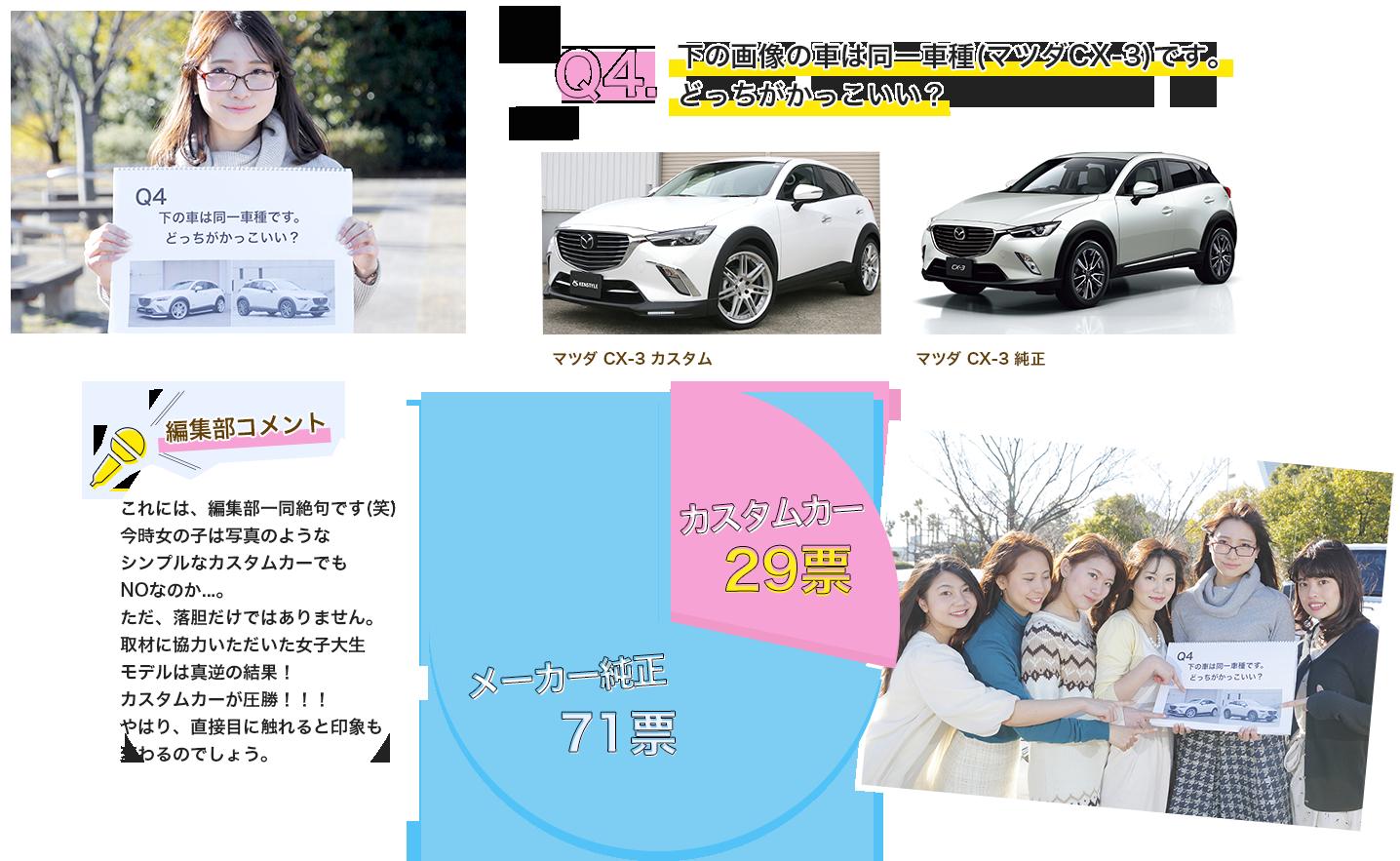 Q4.下の画像の車は同一車種(マツダCX-3)です。どっちがかっこいい? 今回取材協力をいただいているKENSTYLEデモカー マツダCX-3 出典http://www.kenstyle.co.jp/blog/index.php?catid=38 マツダCX-3 出典http://autoc-one.jp/nenpi/2218035/ カスタムカー28.6% メーカー純正71.4% 編集部コメント|これには、編集部一同絶句です(笑)今時女の子は写真のようなシンプルなカスタムカーでもNOなのか…。ただ、落胆だけではありません。取材に協力いただいた女子大生モデルは真逆の結果!カスタムカーのデモカーが圧勝!やはり、直接目に触れると印象も変わるのでしょう。