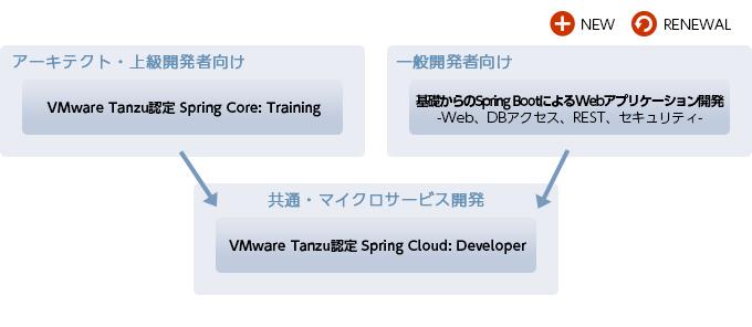 VMware Tanzu認定トレーニング
