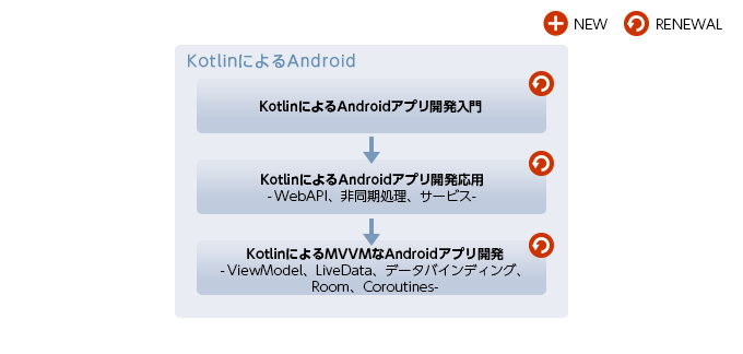 Android(Kotlin)研修