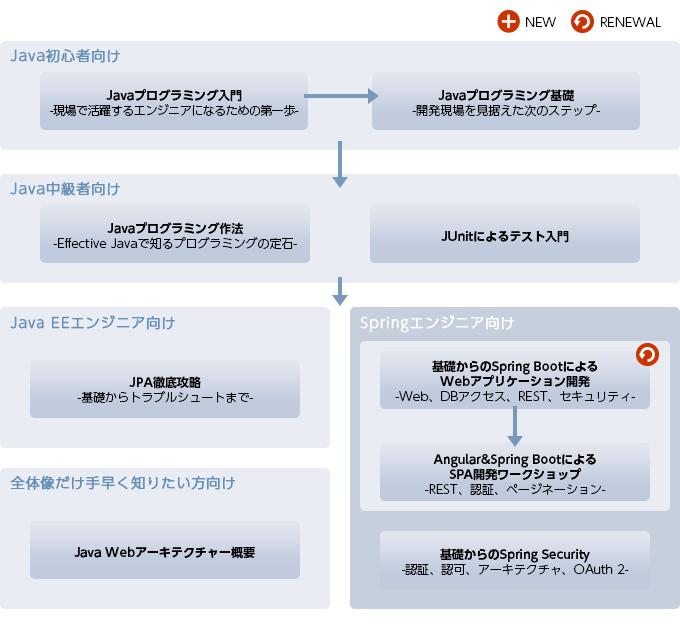 Java研修(Java入門~Java EE/Java Framework)