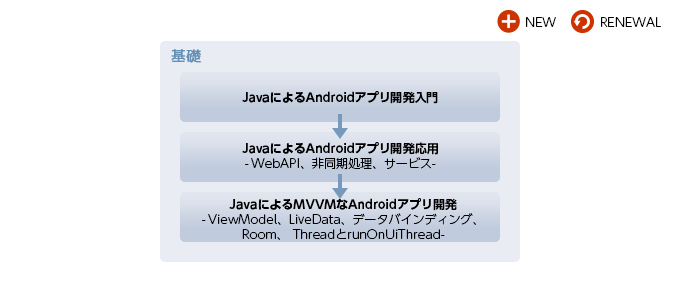 Android(Java)研修