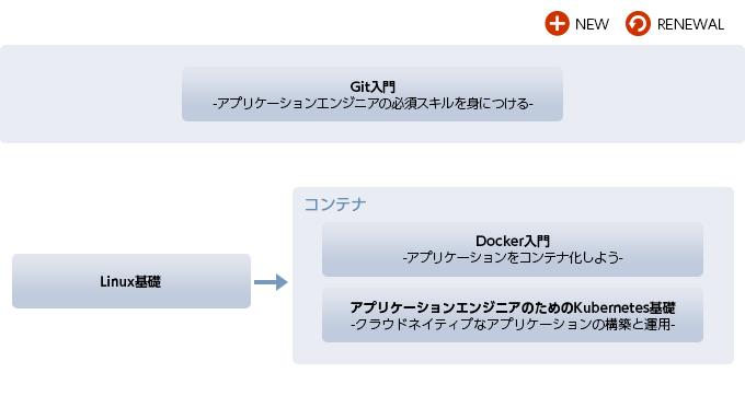 クラウドネイティブ/マイクロサービス/開発環境研修