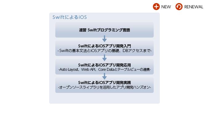 iOS研修