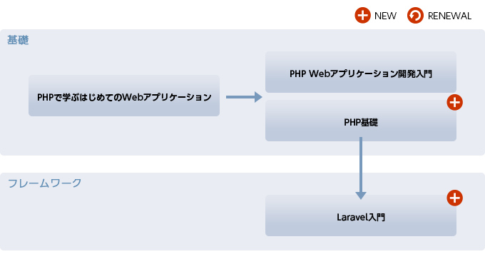 PHP研修