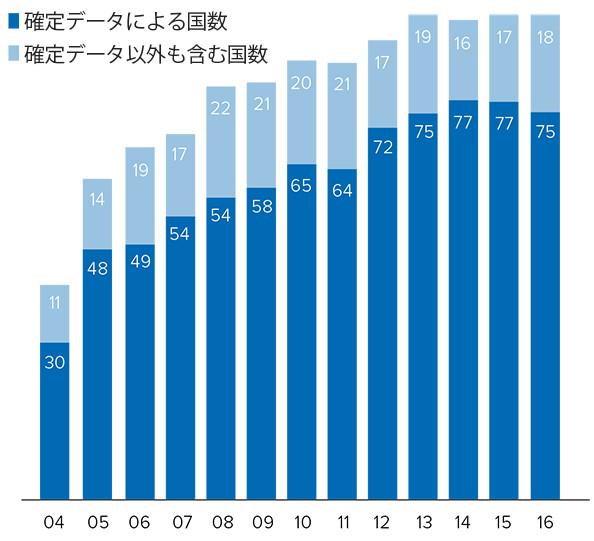 無国籍者グラフ