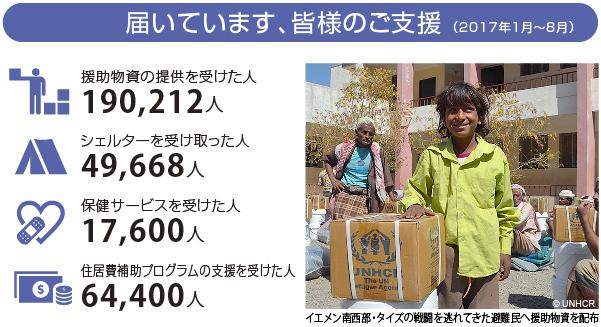 届いています、皆様のご支援(2017年1月~8月)援助物資の提供を受けた人:190,212人 シェルターを受け取った人:49,668人 保健サービスを受けた人:17,600人 住居費補助プログラムの支援を受けた人:64,400人