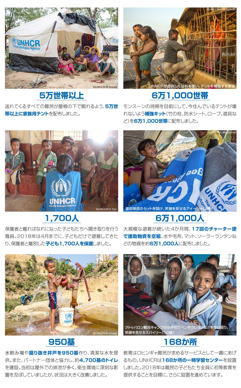 家庭用テント5万世帯以上など、届けられた支援