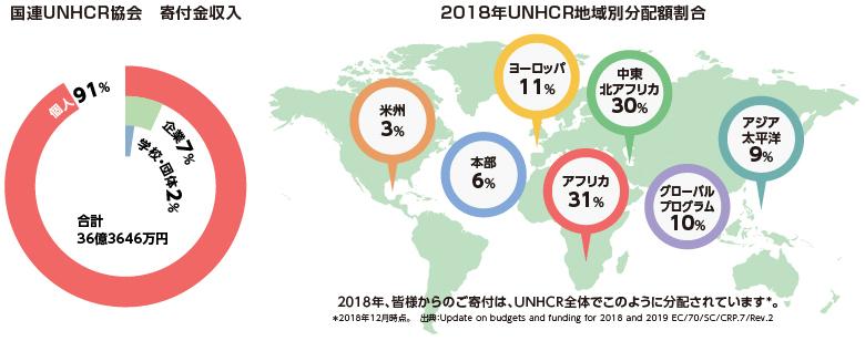 2018年寄付額の割合 個人91% 企業 7% 学校・団体 2% 2018年UNHCR地域別分配額割合 アフリカ 31% 中東 北アフリカ 30% ヨーロッパ 11% アジア太平洋 9% 米州 3% グローバルプログラム 10% 本部 6%
