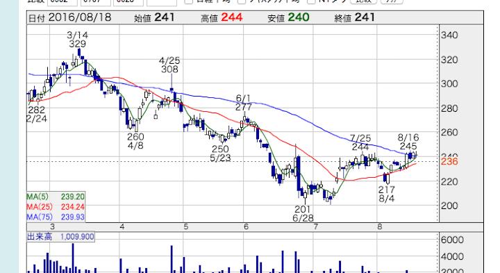 SMAP, 株価, 関係, JVCケンウッド