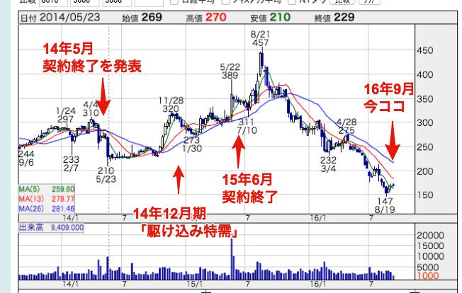 三陽商会,株価