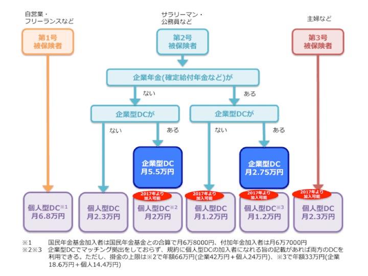 確定拠出年金の図