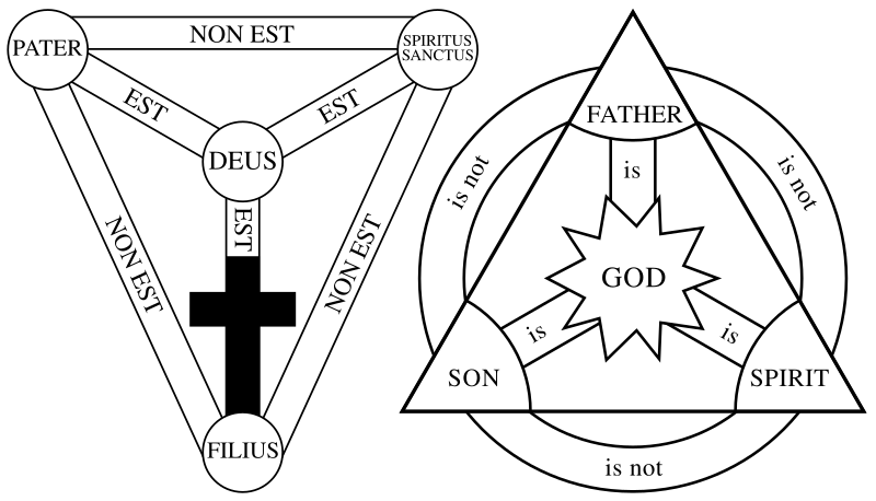 キリスト教,三位一体,図