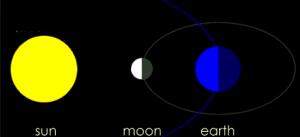 新月=月と太陽が同じ方向から地球を引っ張る