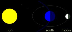 満月=月と太陽が地球を挟んで引っ張る