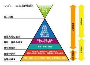 人間の欲求は5段階ピラミッドの如く構成されている