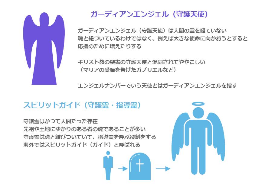 ガーディアンエンジェル(守護天使)の定義についての図