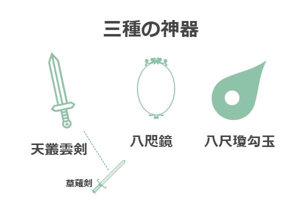 三種の神器
