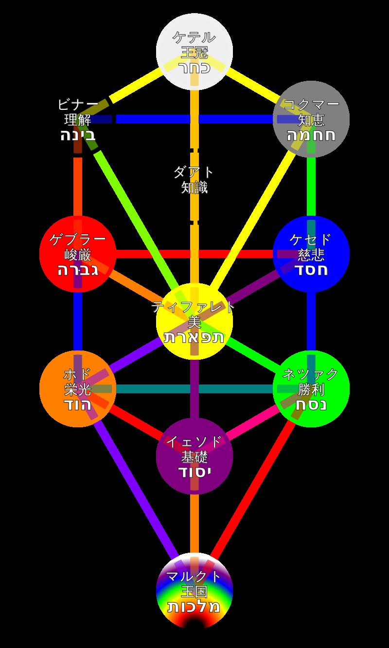 生命の樹の図