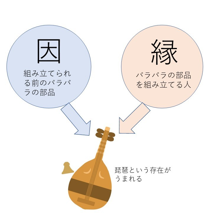 因縁により琵琶が生まれる図