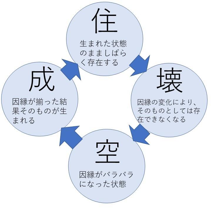 成住壊空の解説図