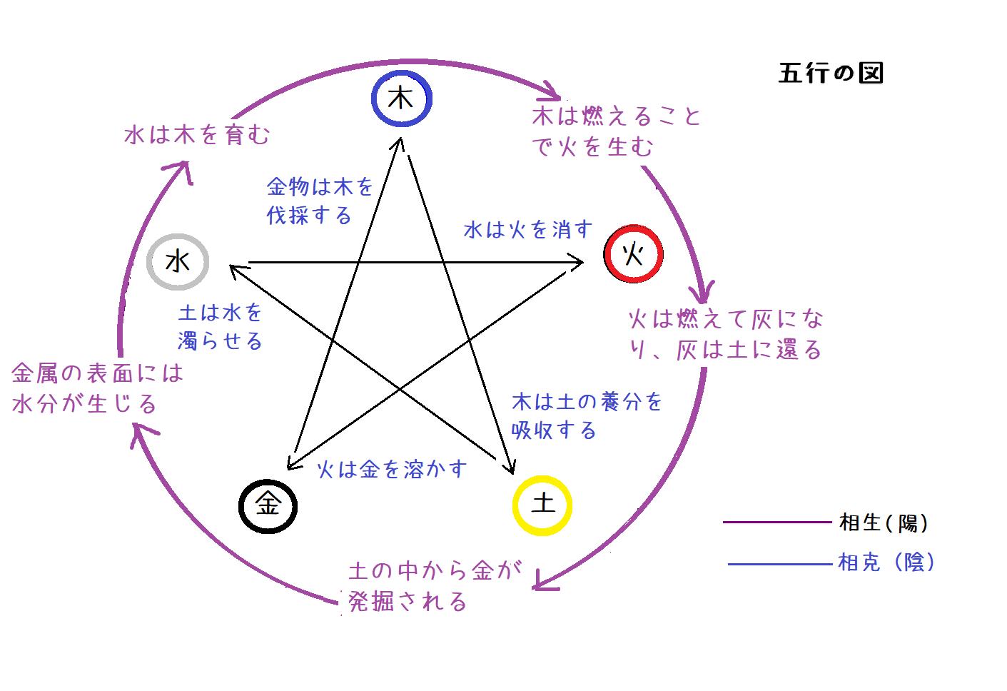 近畿の五芒星と五行説の関係