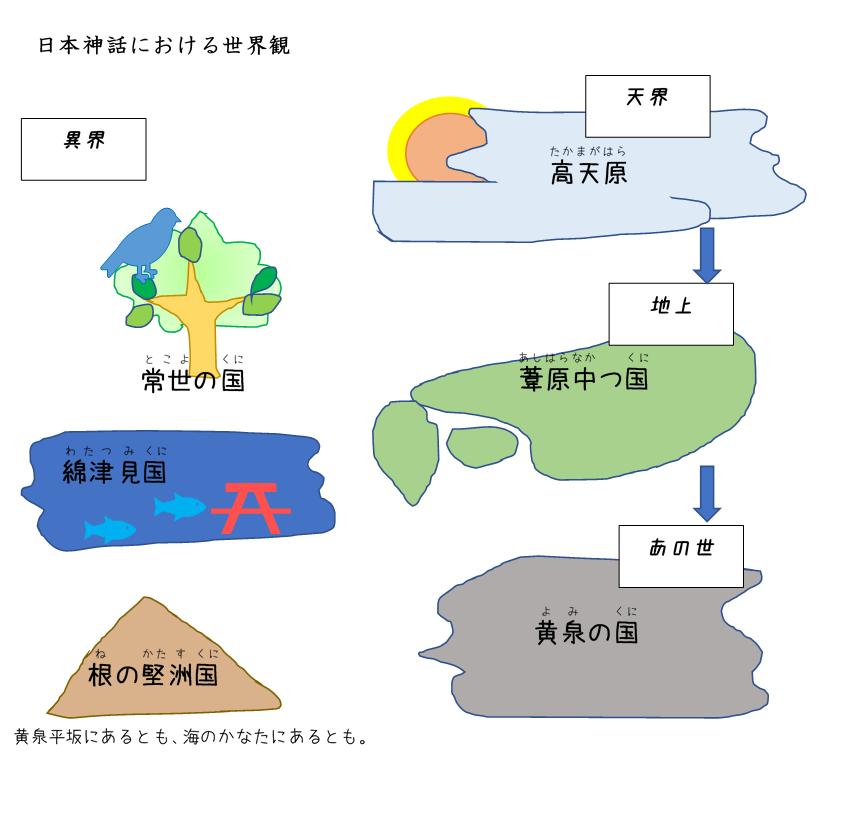 高天原,日本神話の世界観
