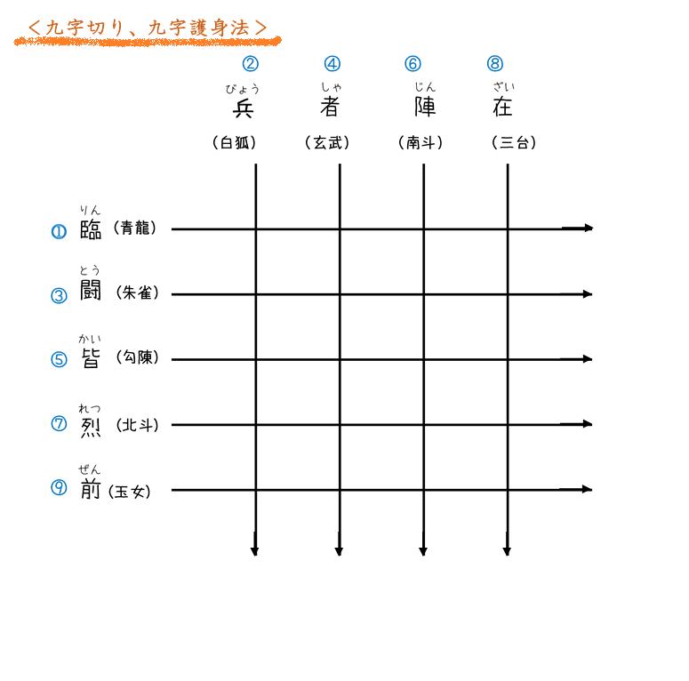 陰陽師の九字護身法