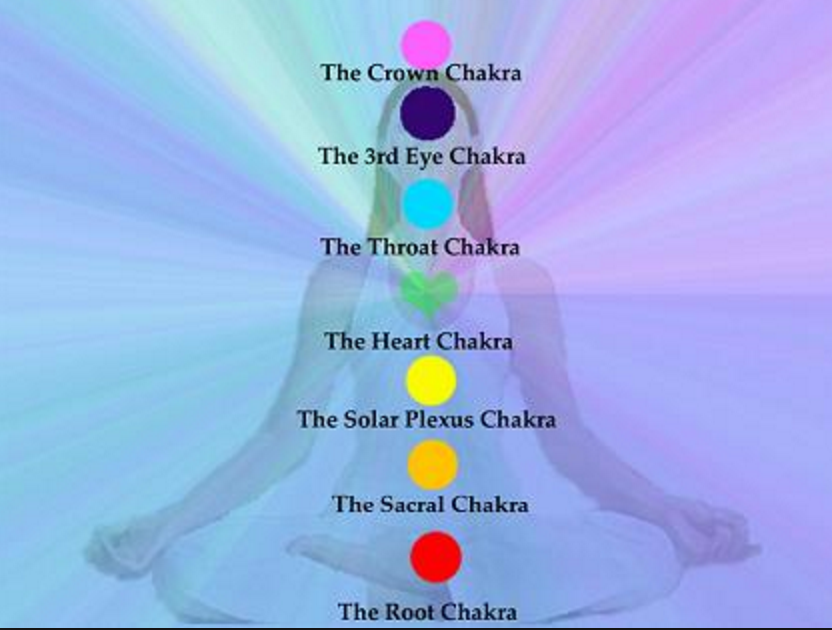 チャクラを開き潜在能力を開花 7つのチャクラの色と効果