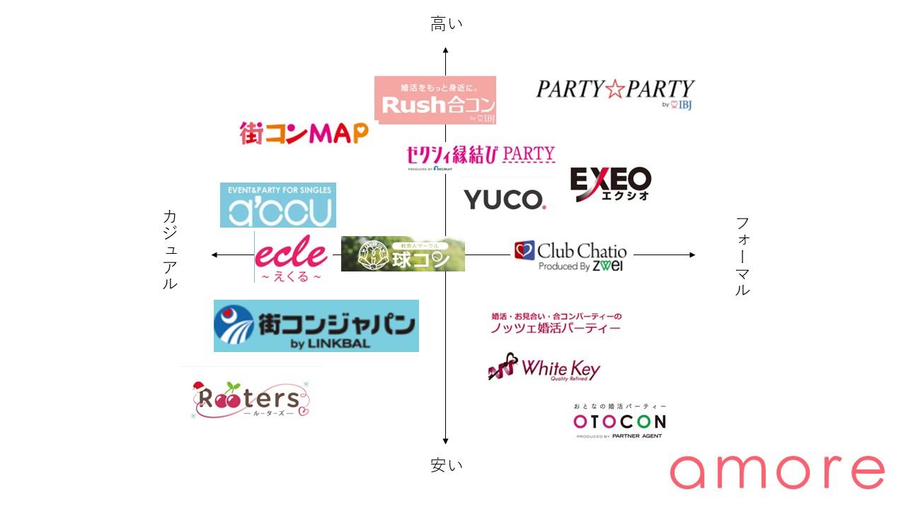 東京の婚活パーティー 相関図