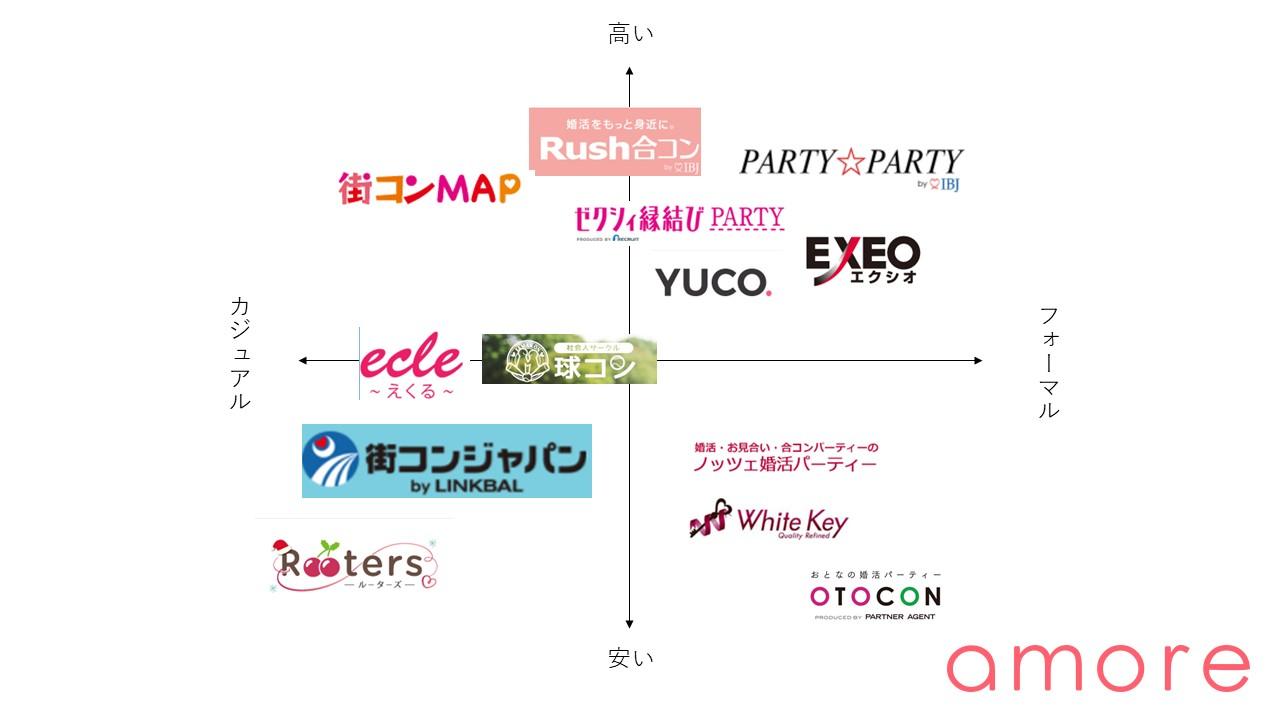 横浜の婚活パーティー 相関図
