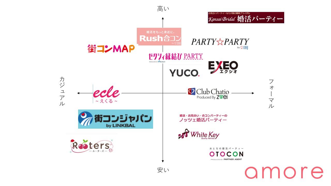 大阪の婚活パーティー 相関図